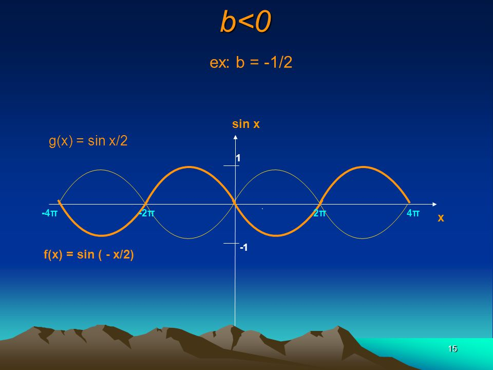 b<0 ex: b = -1/2 g(x) = sin x/2 sin x x f(x) = sin ( - x/2) 1 -4π