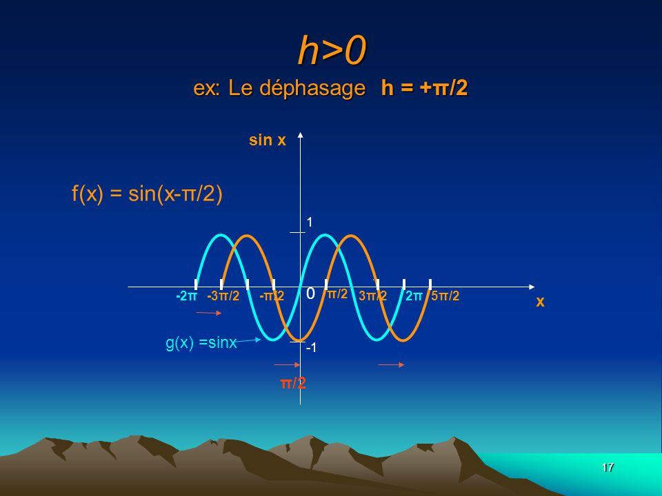 h>0 ex: Le déphasage h = +π/2