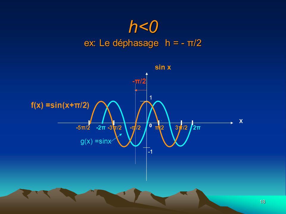 h<0 ex: Le déphasage h = - π/2