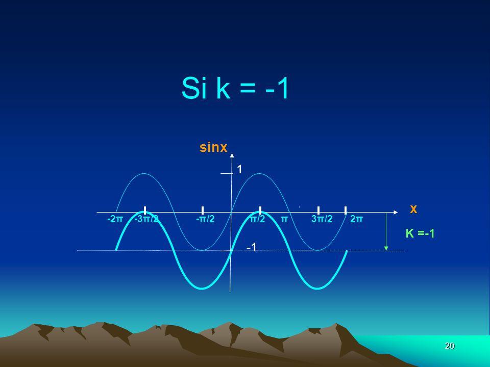 Si k = -1 sinx 1 x -2π -3π/2 -π/2 π/2 π 3π/2 2π K =-1 -1