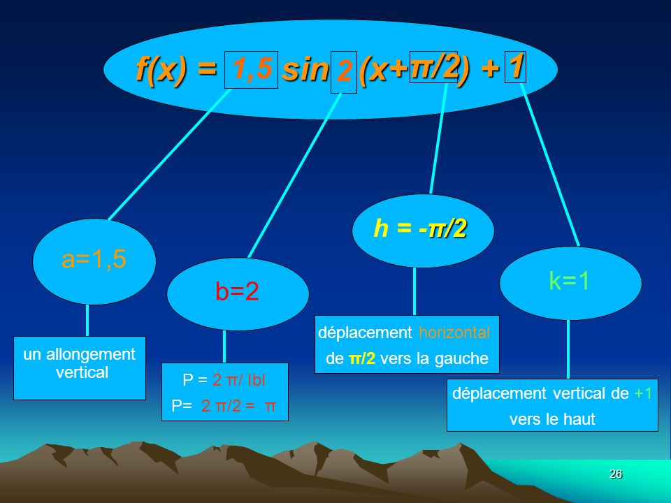 f(x) = 1,5 sin2 (x+π/2) + 1 π/2 1 1,5 2 h = -π/2 a=1,5 k=1 b=2