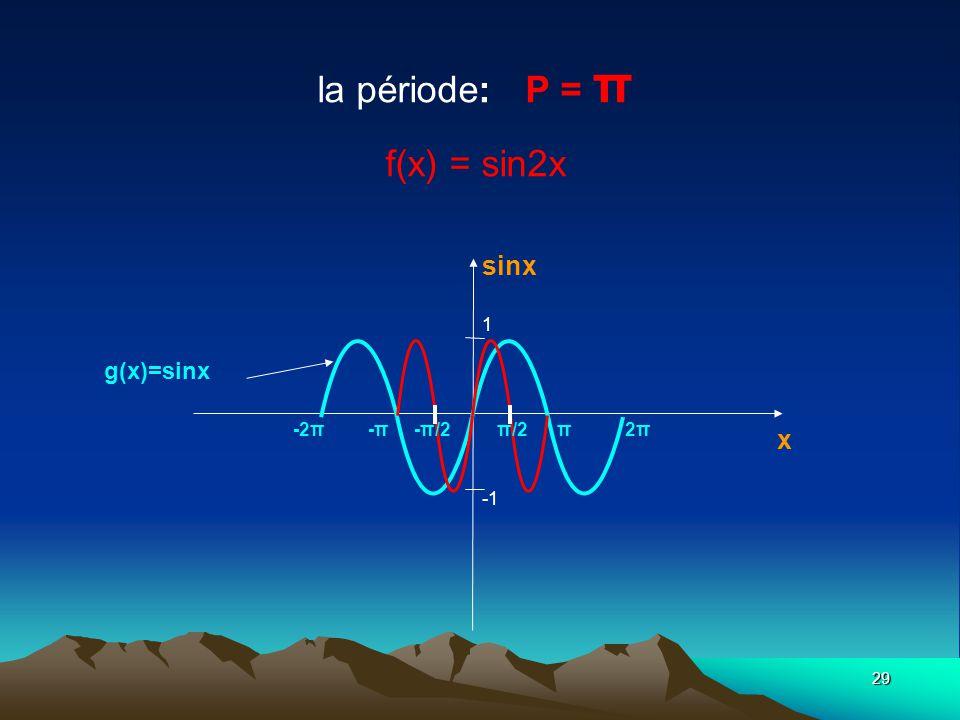 la période: P = π f(x) = sin2x
