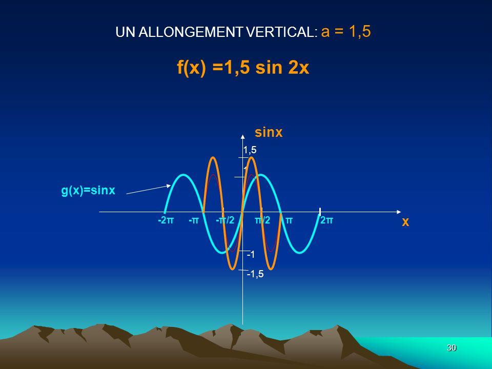 UN ALLONGEMENT VERTICAL: a = 1,5 f(x) =1,5 sin 2x