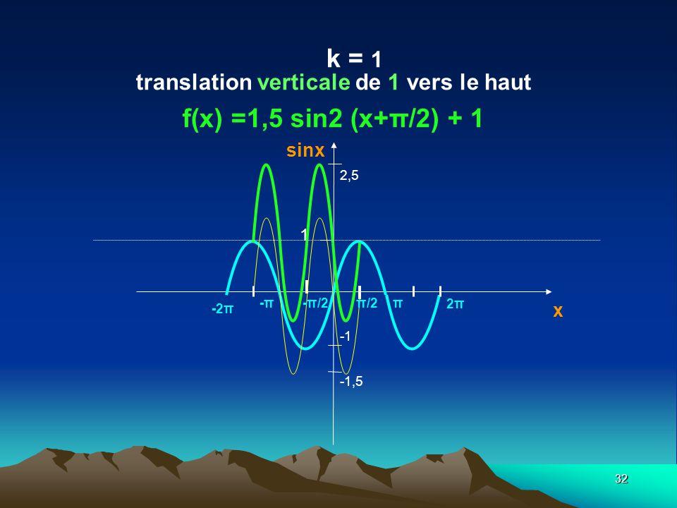 k = 1 translation verticale de 1 vers le haut f(x) =1,5 sin2 (x+π/2) + 1