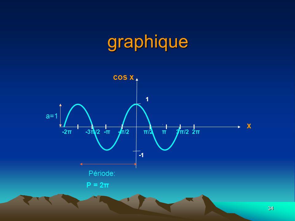 graphique cos x x a=1 Période: P = 2π 1 -2π -3π/2 -π -π/2 π/2 π 3π/2