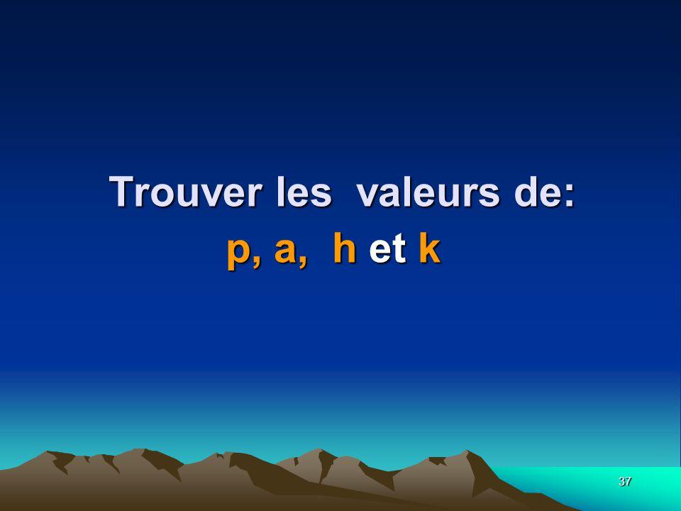 Trouver les valeurs de: p, a, h et k