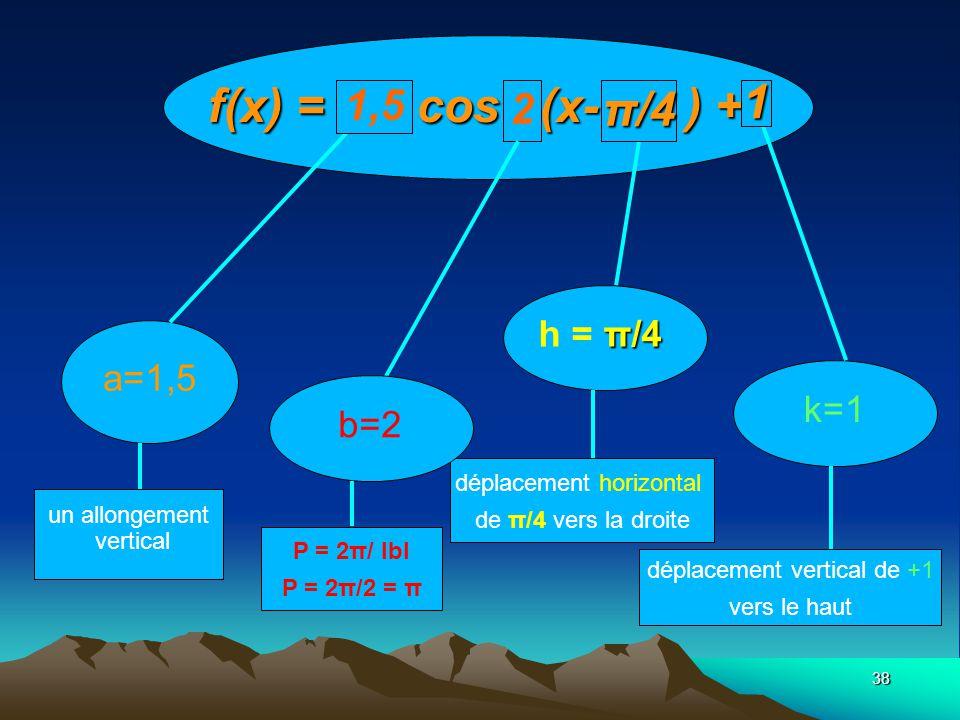 f(x) = 1,5 cos2 (x-π/4 ) +1 1 π/4 1,5 2 h = π/4 a=1,5 k=1 b=2