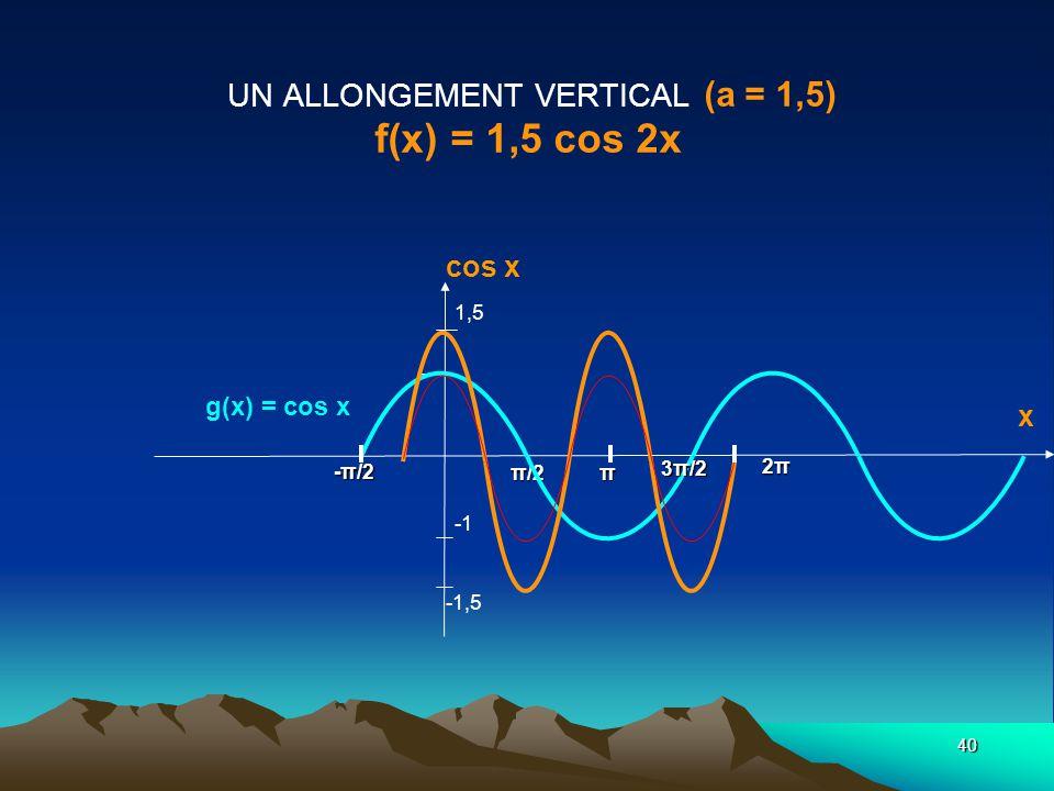 UN ALLONGEMENT VERTICAL (a = 1,5) f(x) = 1,5 cos 2x
