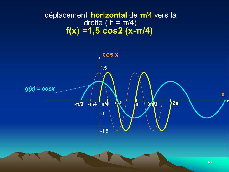 déplacement horizontal de π/4 vers la droite ( h = π/4) f(x) =1,5 cos2 (x-π/4)
