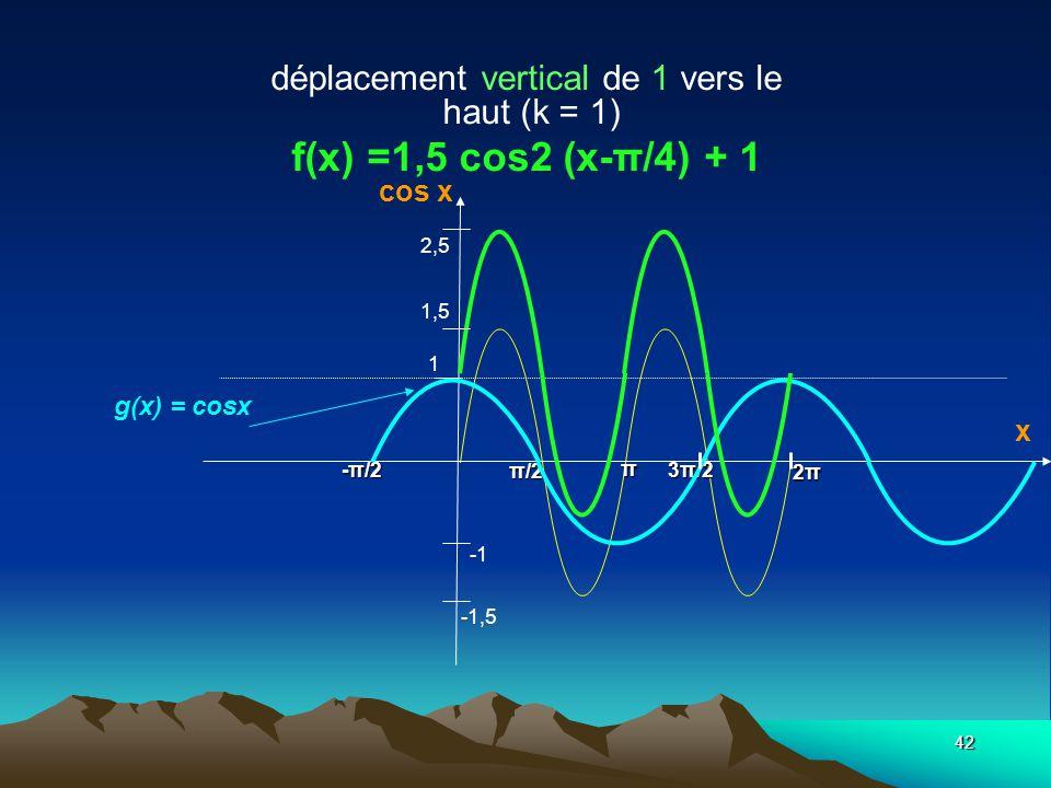 déplacement vertical de 1 vers le haut (k = 1) f(x) =1,5 cos2 (x-π/4) + 1