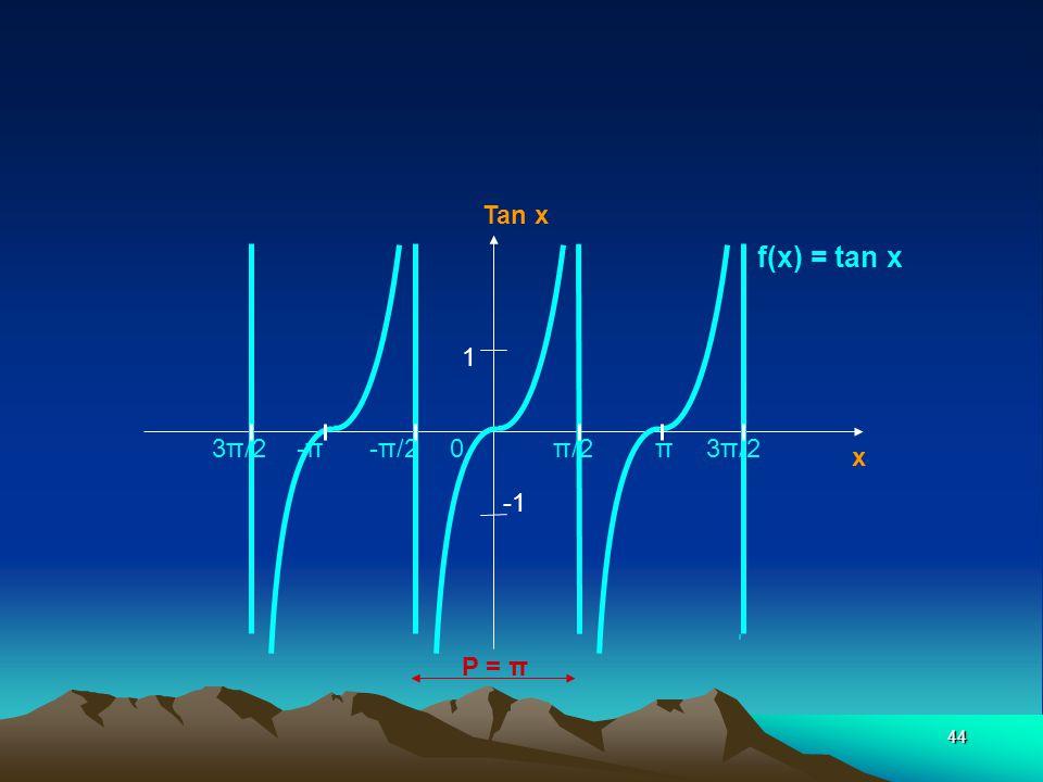 Tan x f(x) = tan x 1 3π/2 -π -π/2 0 π/2 π 3π/2 x -1 P = π