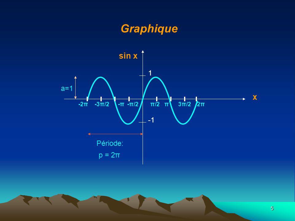 Graphique sin x x 1 a=1 -1 Période: p = 2π -2π -3π/2 -π -π/2 π/2 π