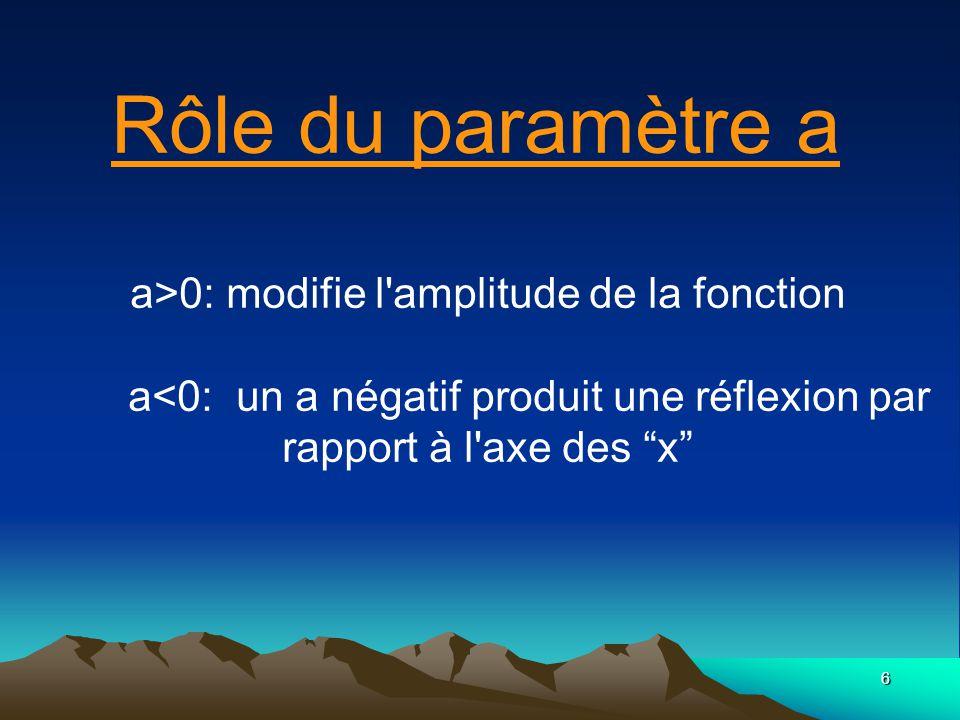 Rôle du paramètre a a>0: modifie l amplitude de la fonction