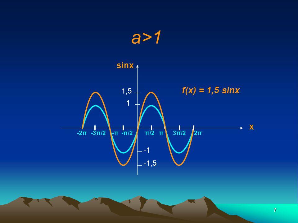a>1 f(x) = 1,5 sinx sinx x 1,5 1 -1 -1,5 -2π -3π/2 -π -π/2 π/2 π