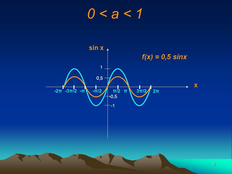0 < a < 1 f(x) = 0,5 sinx sin x x 1 0,5 -2π -3π/2 -π -π/2 π/2 π