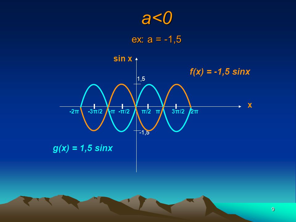 a<0 ex: a = -1,5 f(x) = -1,5 sinx g(x) = 1,5 sinx sin x x 1,5 -2π