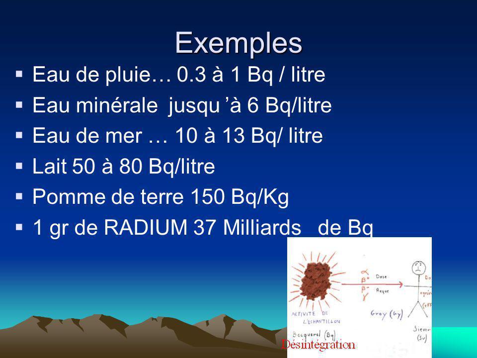 Exemples Eau de pluie… 0.3 à 1 Bq / litre
