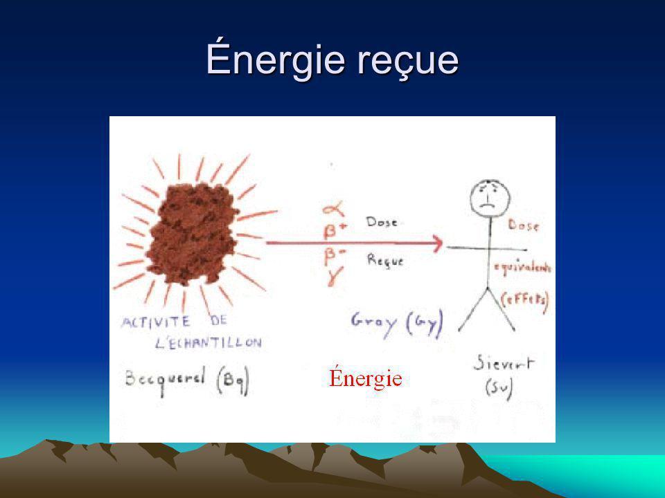 Énergie reçue