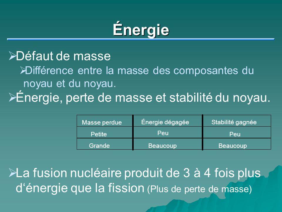 Énergie Défaut de masse Énergie, perte de masse et stabilité du noyau.