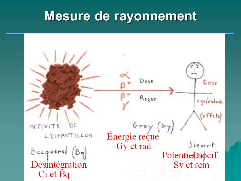 Mesure de rayonnement