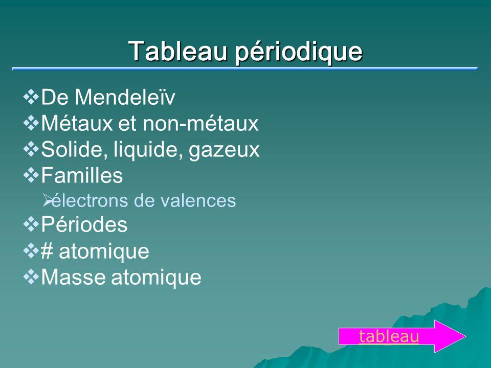 Tableau périodique De Mendeleïv Métaux et non-métaux