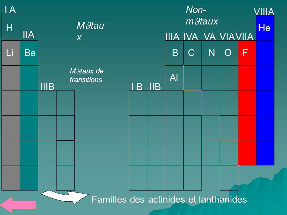 Familles des actinides et lanthanides