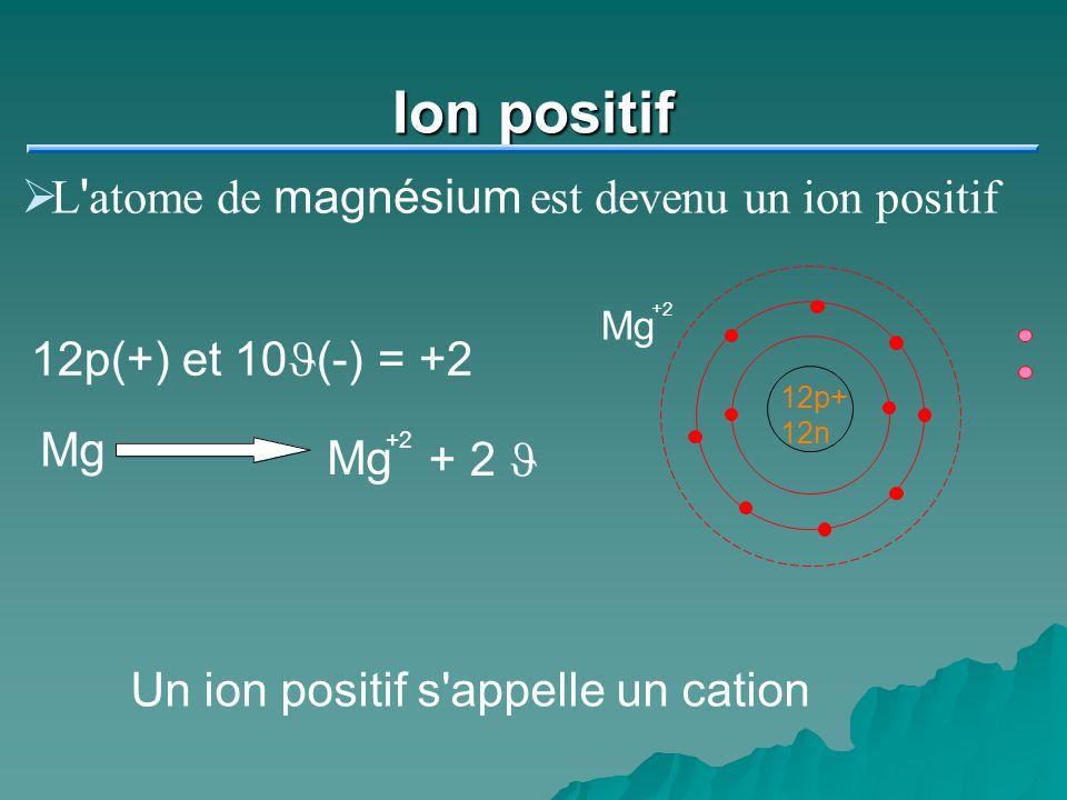 Ion positif L atome de magnésium est devenu un ion positif