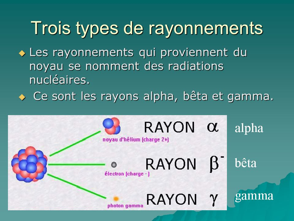 Trois types de rayonnements
