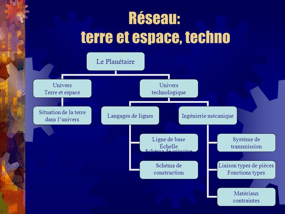Réseau: terre et espace, techno