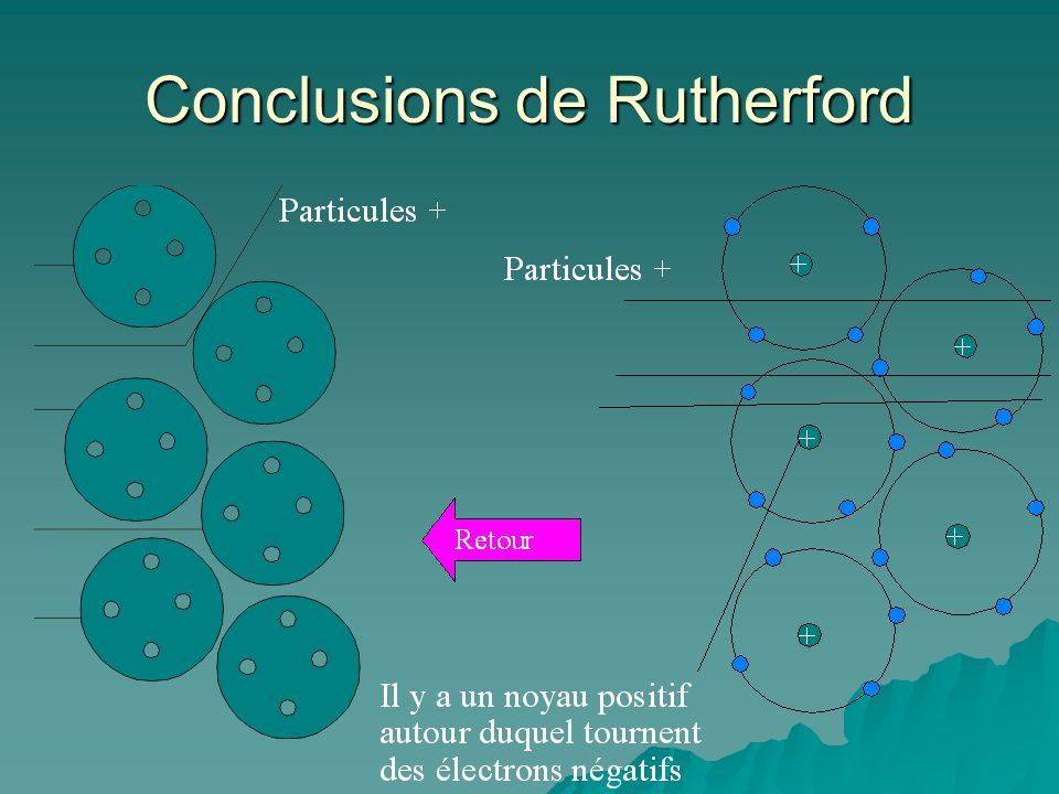 Conclusions de Rutherford