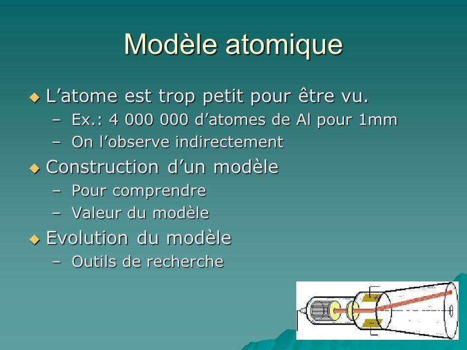 Modèle atomique L'atome est trop petit pour être vu.