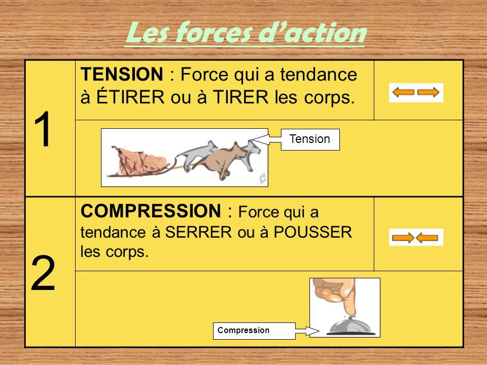 Les forces d'action 1. TENSION : Force qui a tendance à ÉTIRER ou à TIRER les corps. 2.