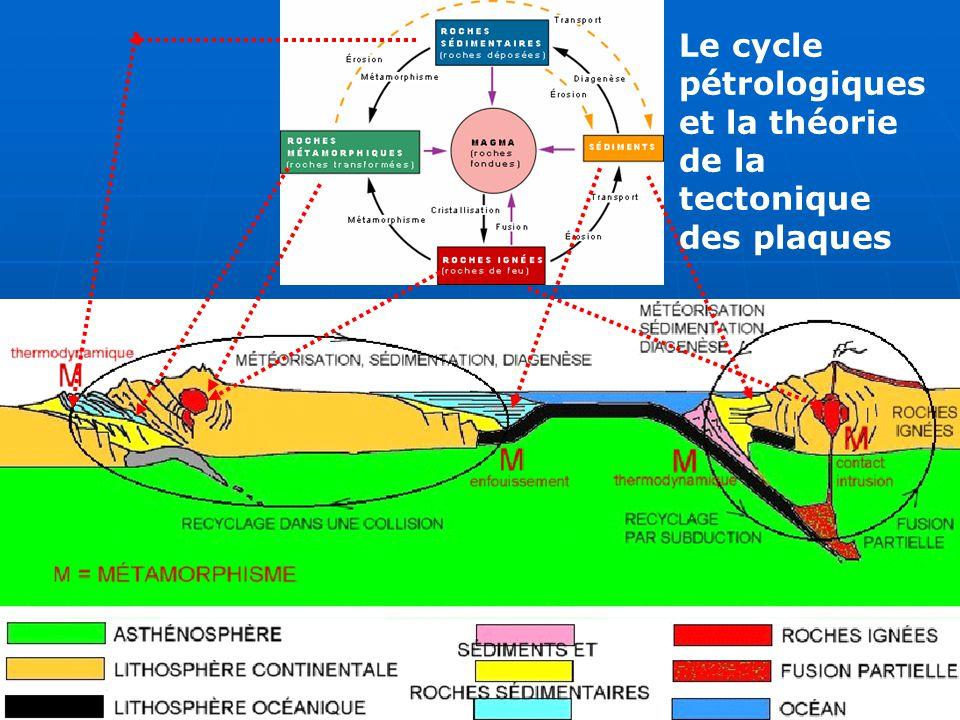 Le cycle pétrologiques et la théorie de la tectonique des plaques