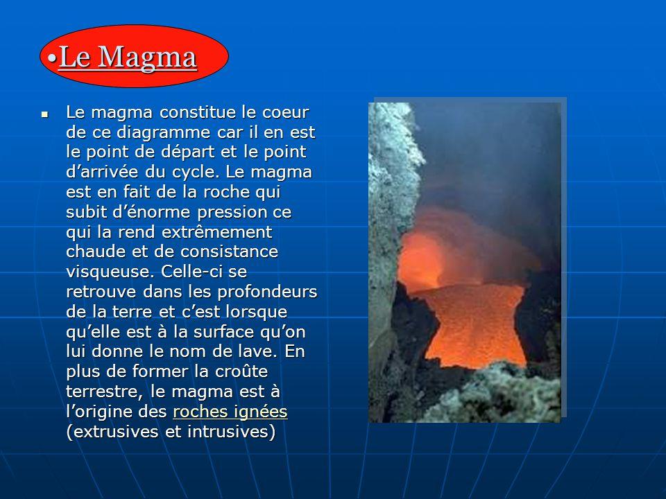 Le Magma