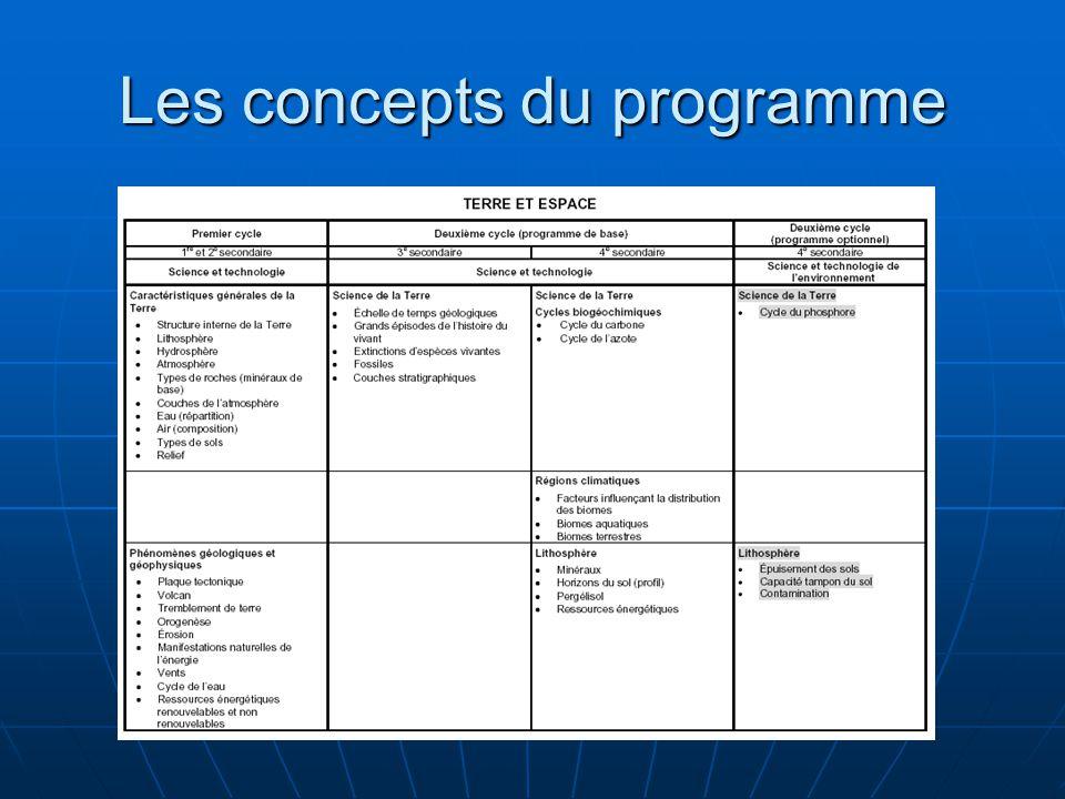 Les concepts du programme