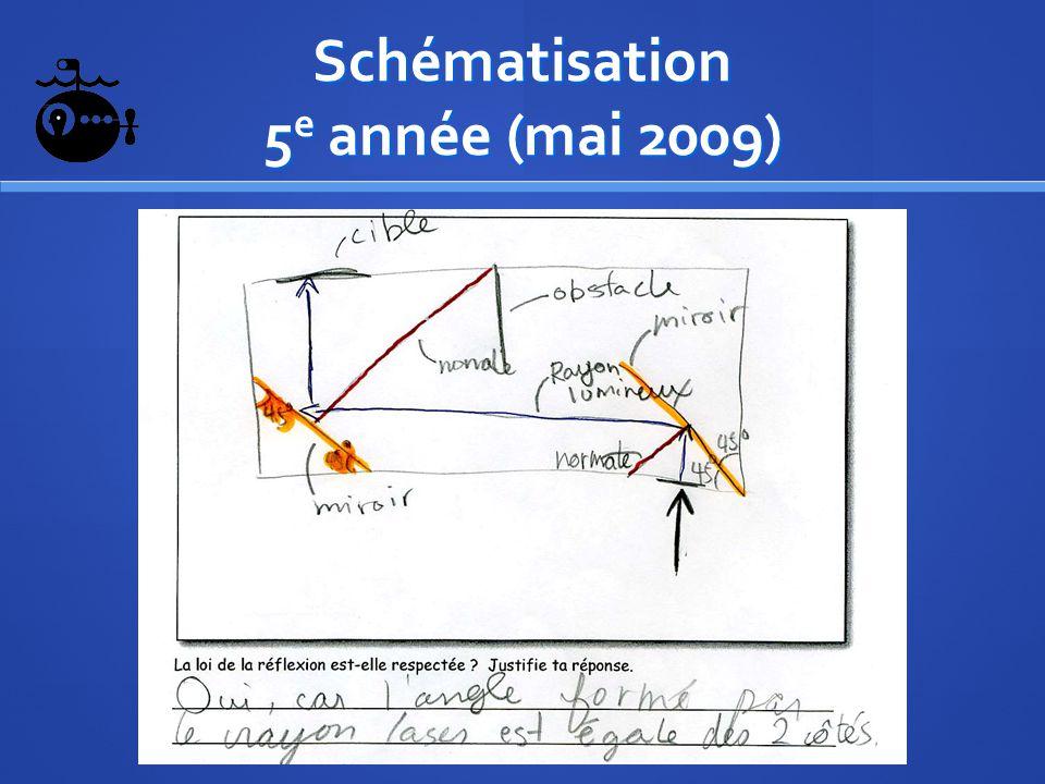 Schématisation 5e année (mai 2009)