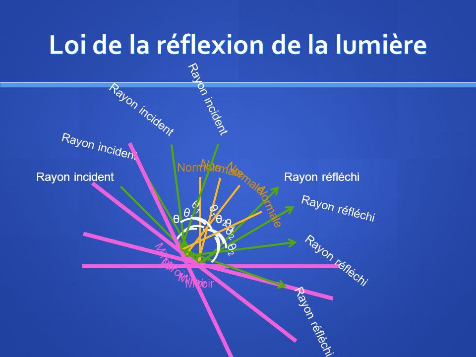 Loi de la réflexion de la lumière