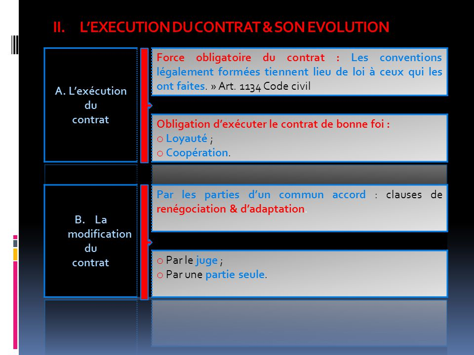 L'EXECUTION DU CONTRAT & SON EVOLUTION