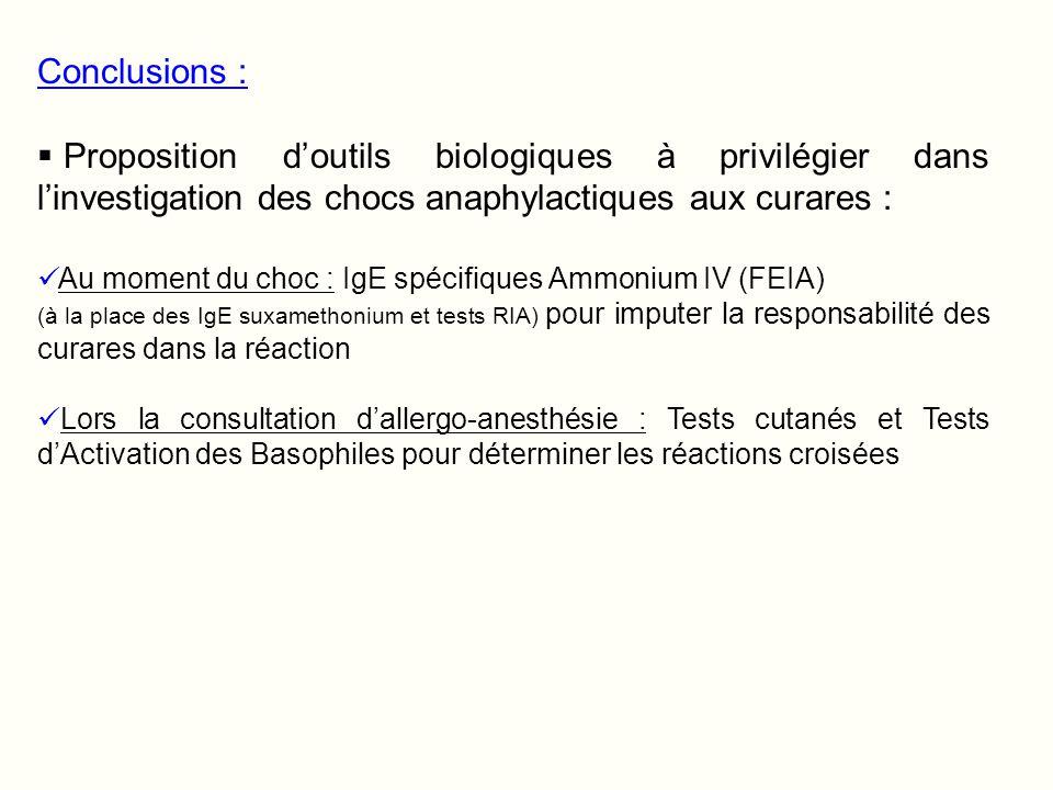 Conclusions : Proposition d'outils biologiques à privilégier dans l'investigation des chocs anaphylactiques aux curares :