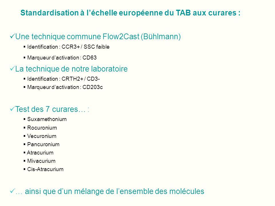 Standardisation à l'échelle européenne du TAB aux curares :