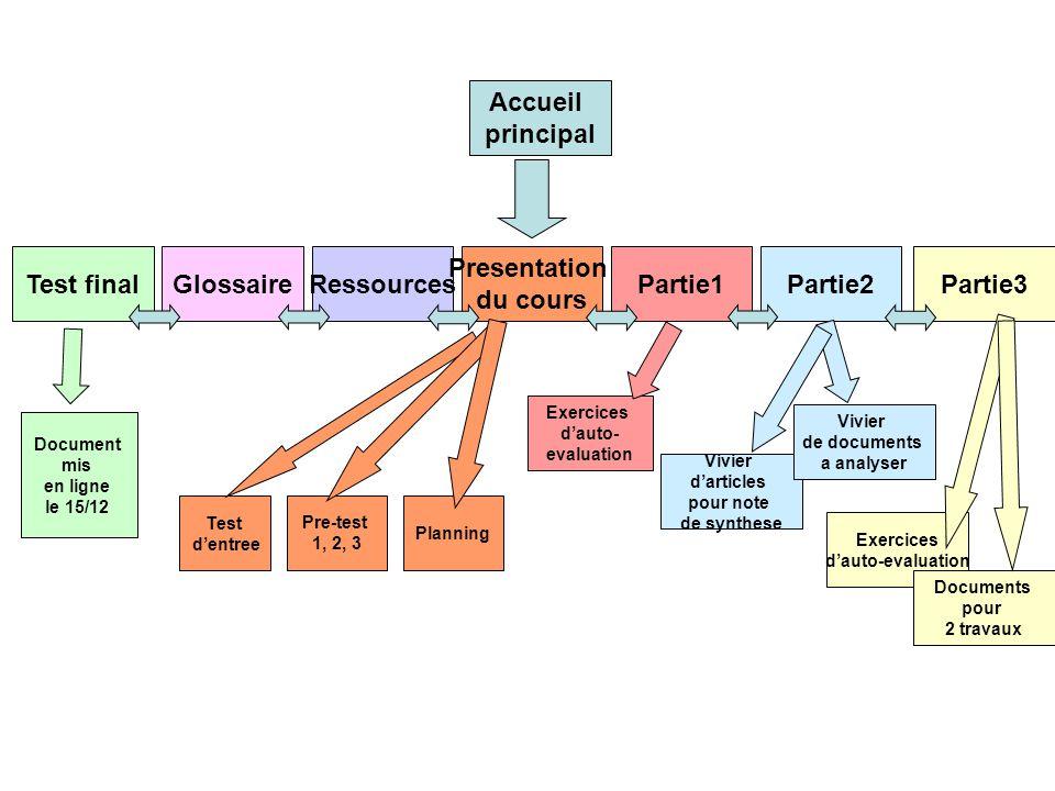 Accueil principal Test final Glossaire Ressources Presentation