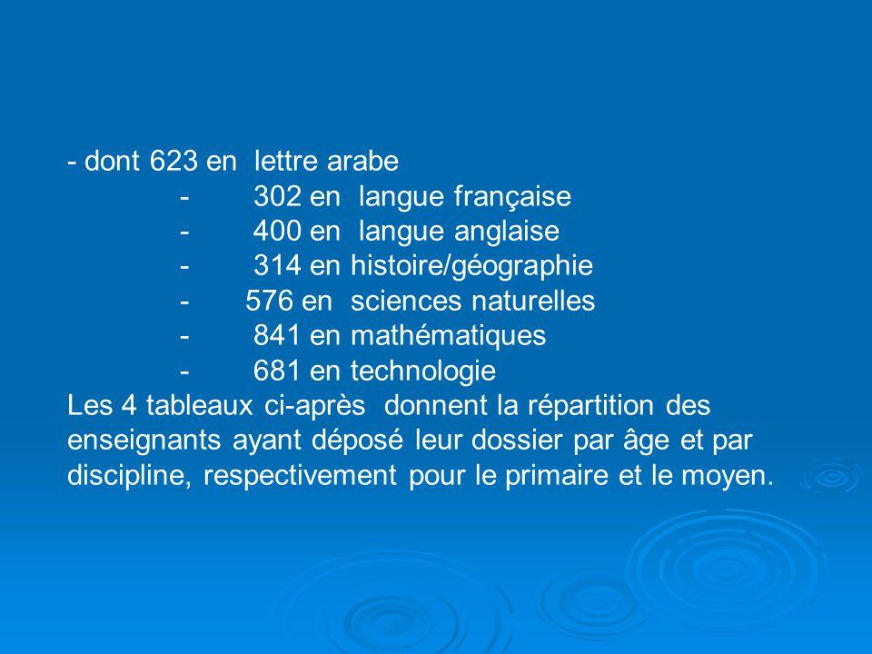 - dont 623 en lettre arabe - 302 en langue française. - 400 en langue anglaise. - 314 en histoire/géographie.