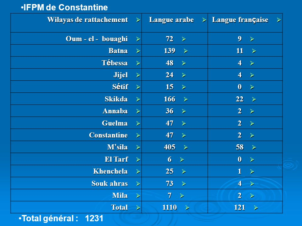 IFPM de Constantine Total général : 1231 Wilayas de rattachement