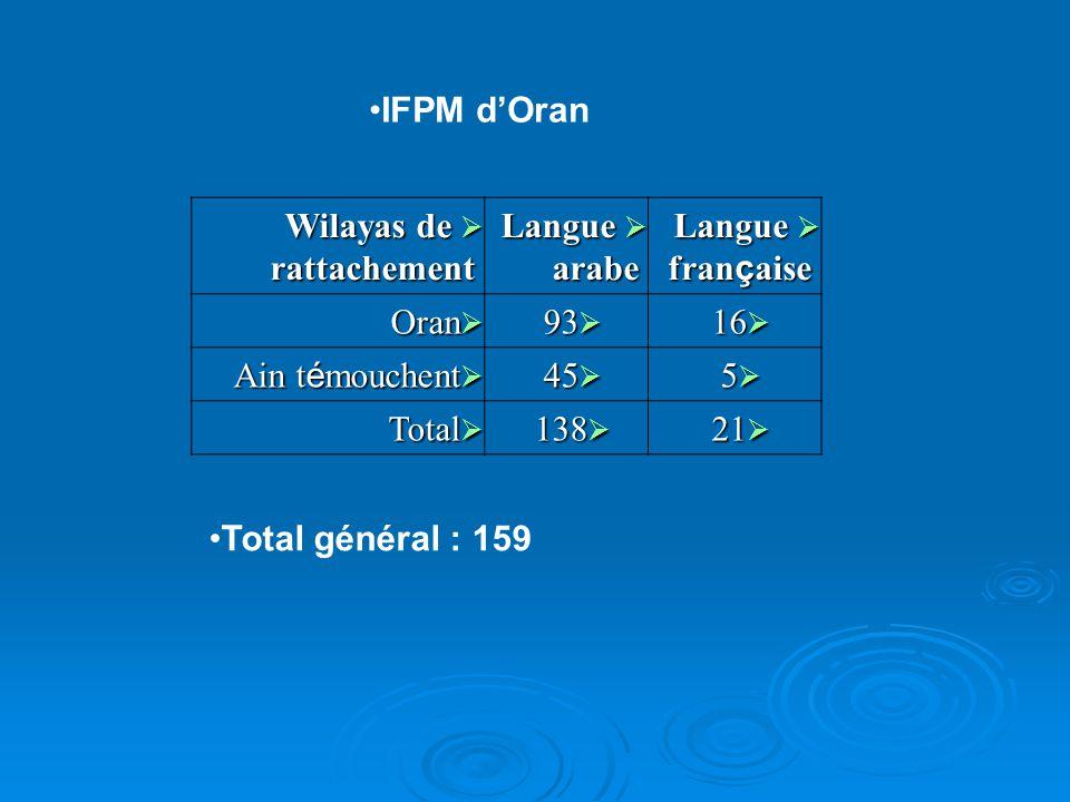 IFPM d'Oran Wilayas de rattachement. Langue arabe. Langue française. Oran. 93. 16. Ain témouchent.
