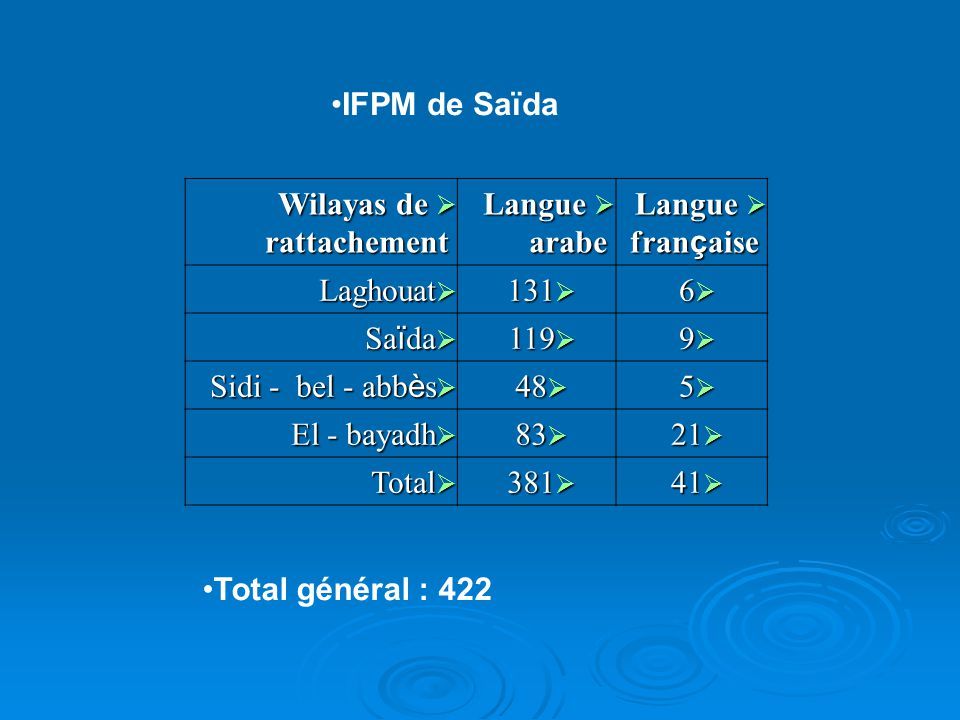 IFPM de Saïda Wilayas de rattachement. Langue arabe. Langue française. Laghouat. 131. 6. Saïda.