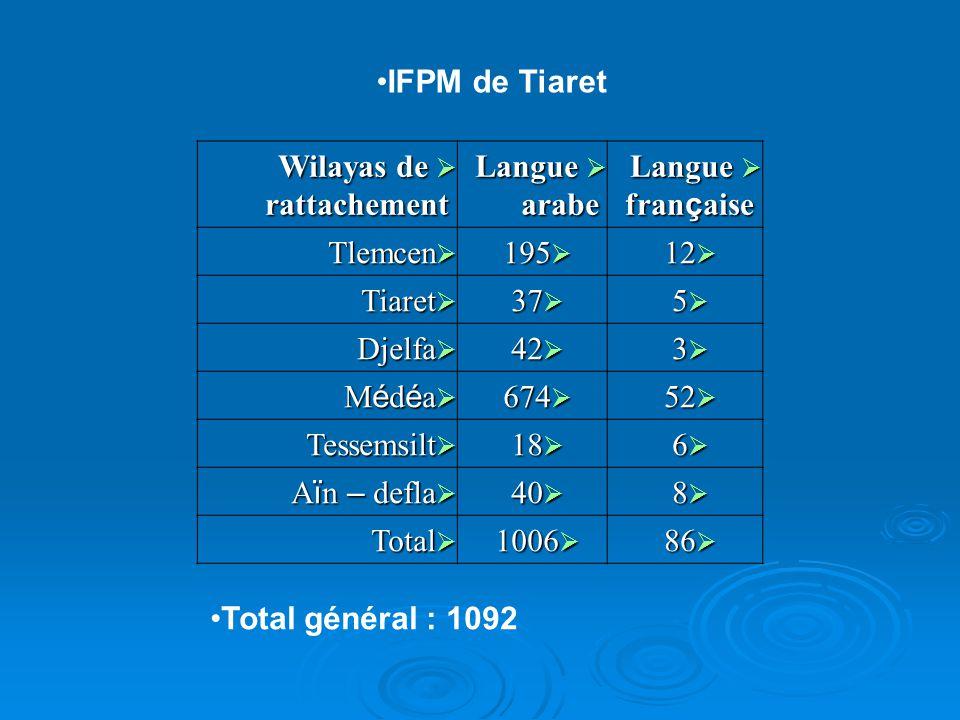 IFPM de Tiaret Wilayas de rattachement. Langue arabe. Langue française. Tlemcen. 195. 12. Tiaret.