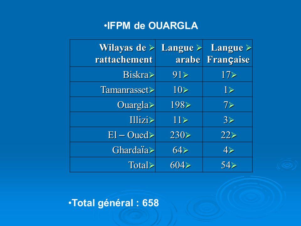 IFPM de OUARGLA Wilayas de rattachement. Langue arabe. Langue Française. Biskra. 91. 17. Tamanrasset.