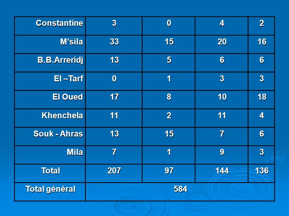 Constantine 3. 4. 2. M'sila. 33. 15. 20. 16. B.B.Arreridj. 13. 5. 6. El –Tarf. 1. El Oued.