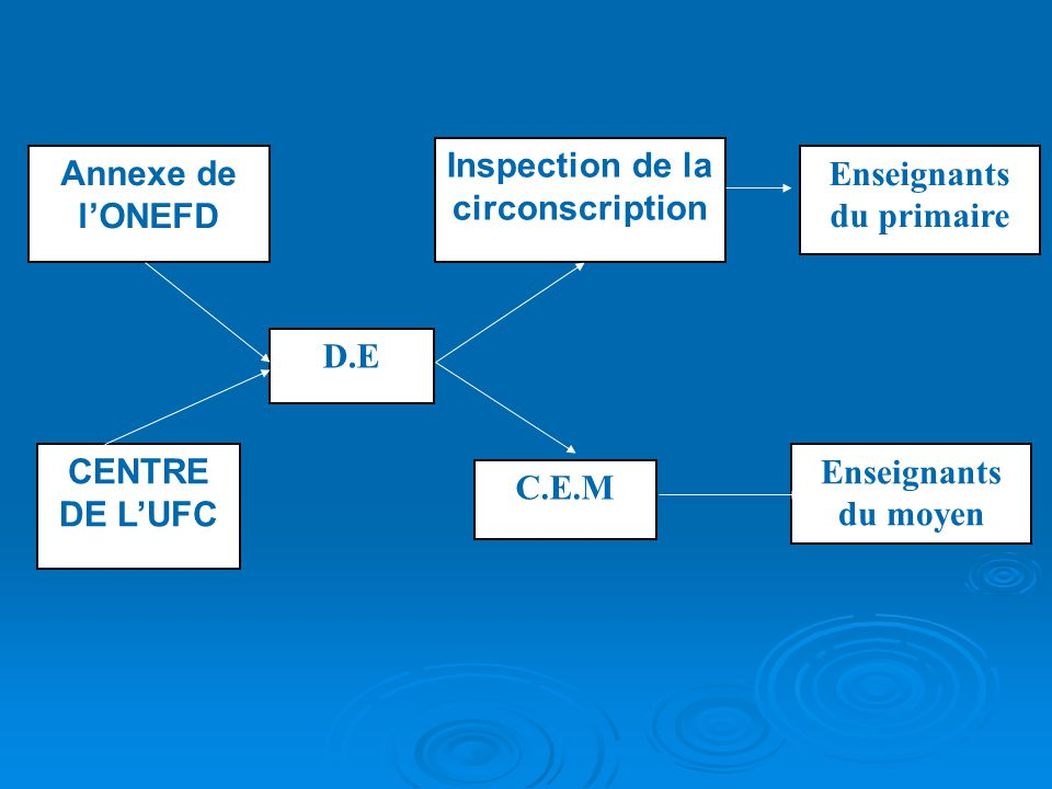 Inspection de la circonscription Enseignants du primaire