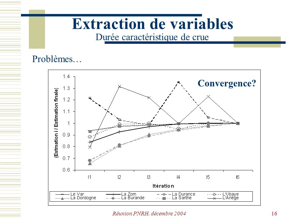 Extraction de variables